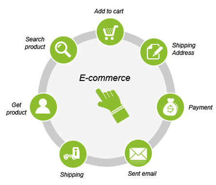 impacts of technology e commerce
